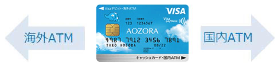 あおぞらキャッシュカード・プラス ATM利用方法
